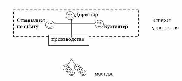 При данной структуре аппарата